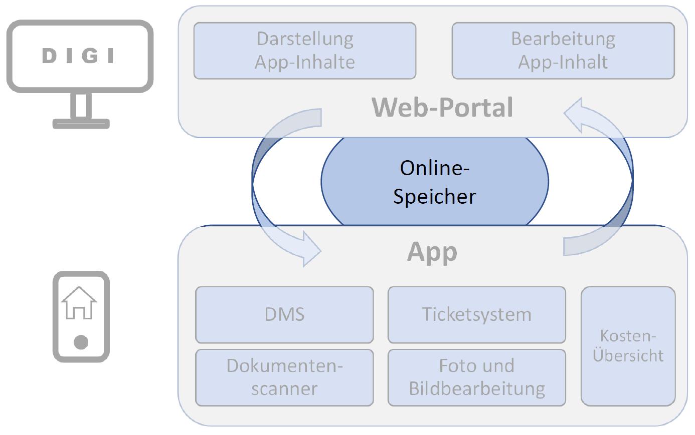 Hausbau App DIGI Systemuebersicht Onlinespeicher