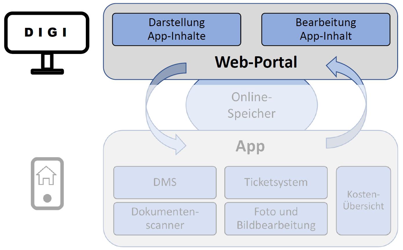 Hausbau App DIGI Systemuebersicht WebPortal